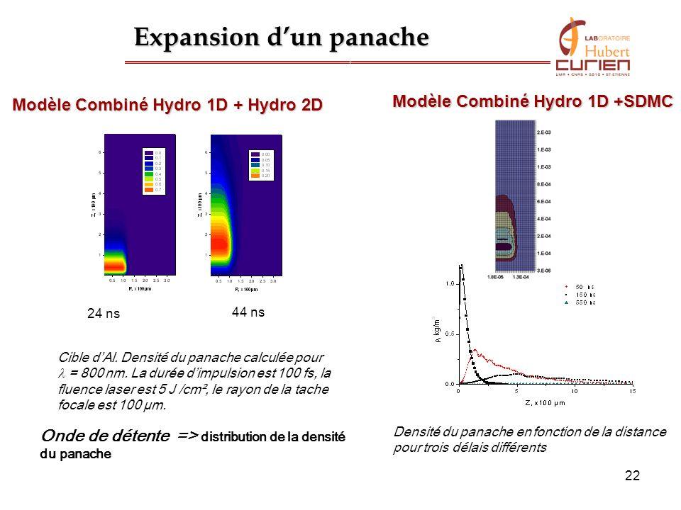 22 Cible dAl. Densité du panache calculée pour = 800 nm. La durée dimpulsion est 100 fs, la fluence laser est 5 J /cm², le rayon de la tache focale es