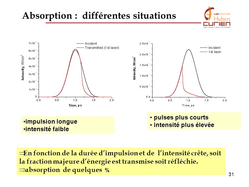 31 Absorption : différentes situations impulsion longueimpulsion longue intensité faibleintensité faible pulses plus courts pulses plus courts intensi