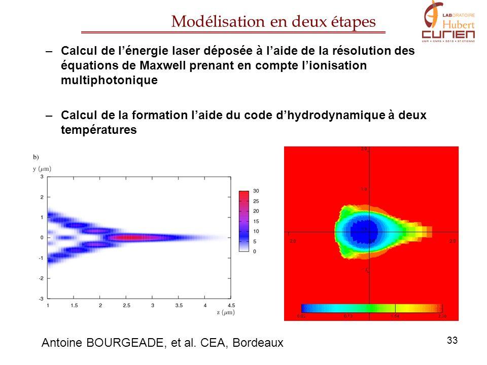 33 –Calcul de lénergie laser déposée à laide de la résolution des équations de Maxwell prenant en compte lionisation multiphotonique –Calcul de la for