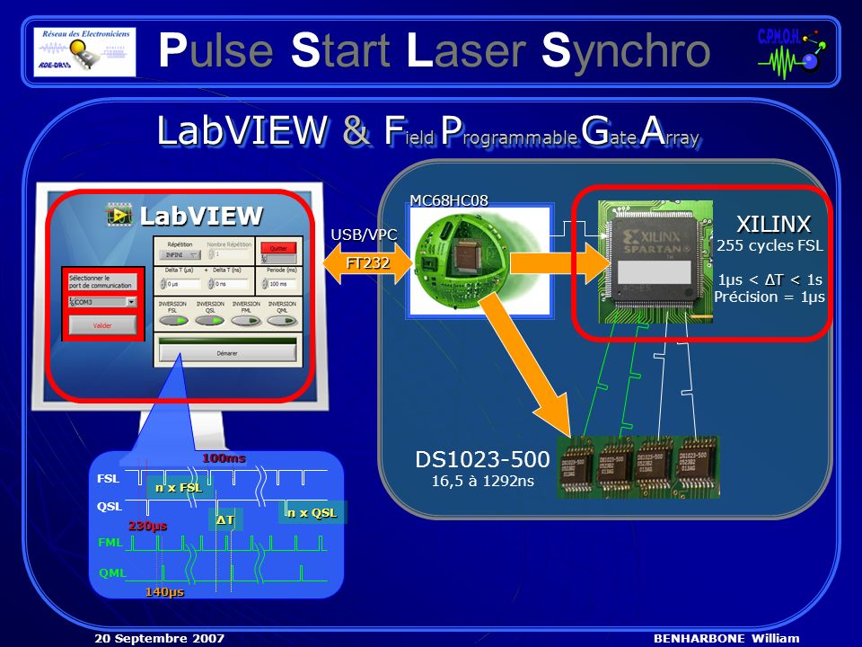 BENHARBONE William20 Septembre 2007 Pulse Start Laser Synchro LabVIEW & F ield P rogrammable G ate A rray MC68HC08 MC68HC08 XILINX 255 cycles FSL ΔT < 1µs < ΔT < 1s Précision = 1µs LabVIEW FT232 FT232 USB/VPC USB/VPC DS1023-500 16,5 à 1292ns FSL QSL FML QML 230µs 140µs ΔTΔTΔTΔT n x QSL n x FSL 100ms