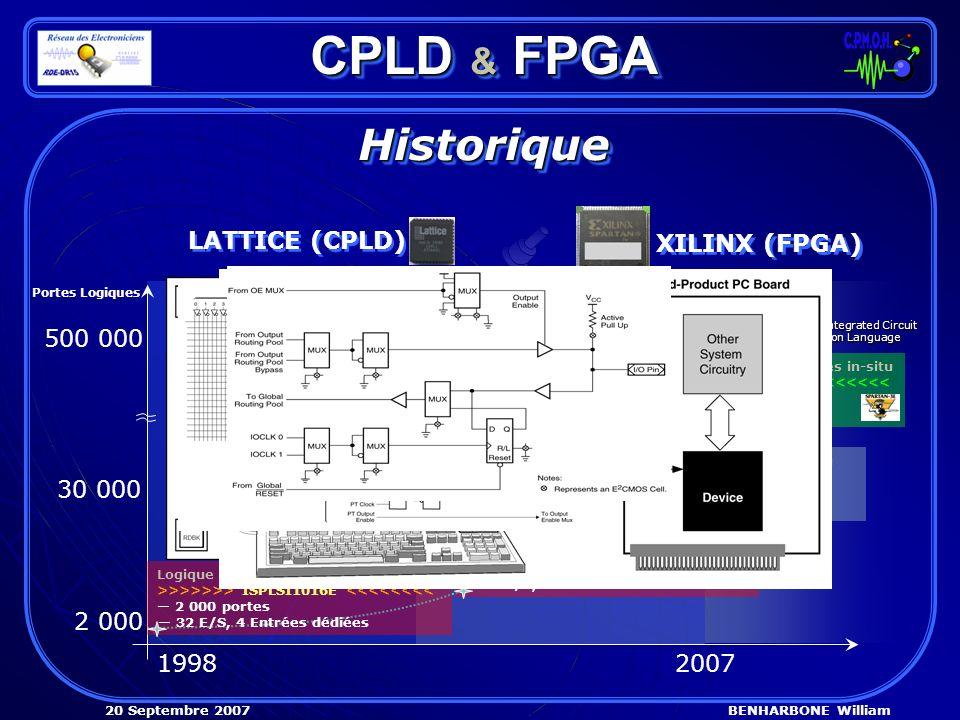 BENHARBONE William20 Septembre 2007 VHDL Very High Speed Integrated Circuit Hardware Description Language XABEL Xilinx ABEL ABEL Advanced Boolean Expression Language CPLD & FPGA HistoriqueHistorique LATTICE (CPLD) XILINX (FPGA) 500 000 30 000 2 000 19982007 Portes Logiques Logique Programmable Haute-Densité >>>>>>> ISPLSI1016E <<<<<<<< 2 000 portes 32 E/S, 4 Entrées dédiées Logique Programmable Haute-Densité >>>>>>> ISPLSI1032EA <<<<<<< 6 000 portes 64 E/S, 4 Entrées dédiées réseau de portes programmables in-situ >>>>>>>>> XCS30XL <<<<<<<<<< 30 000 Portes 192 E/S réseau de portes programmables in-situ >>>>>>>>> SPARTAN 3E <<<<<<<< 500 000 Portes 232 E/S