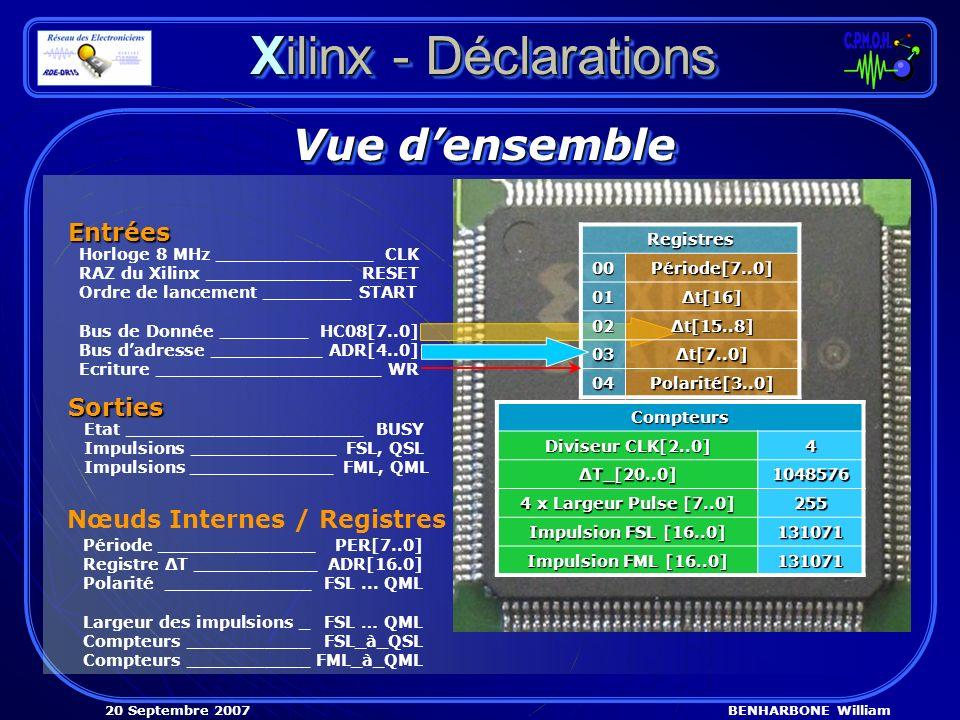 BENHARBONE William20 Septembre 2007 Xilinx - Déclarations Vue densemble Entrées Nœuds Internes / Registres Sorties Etat _____________________BUSY Impu