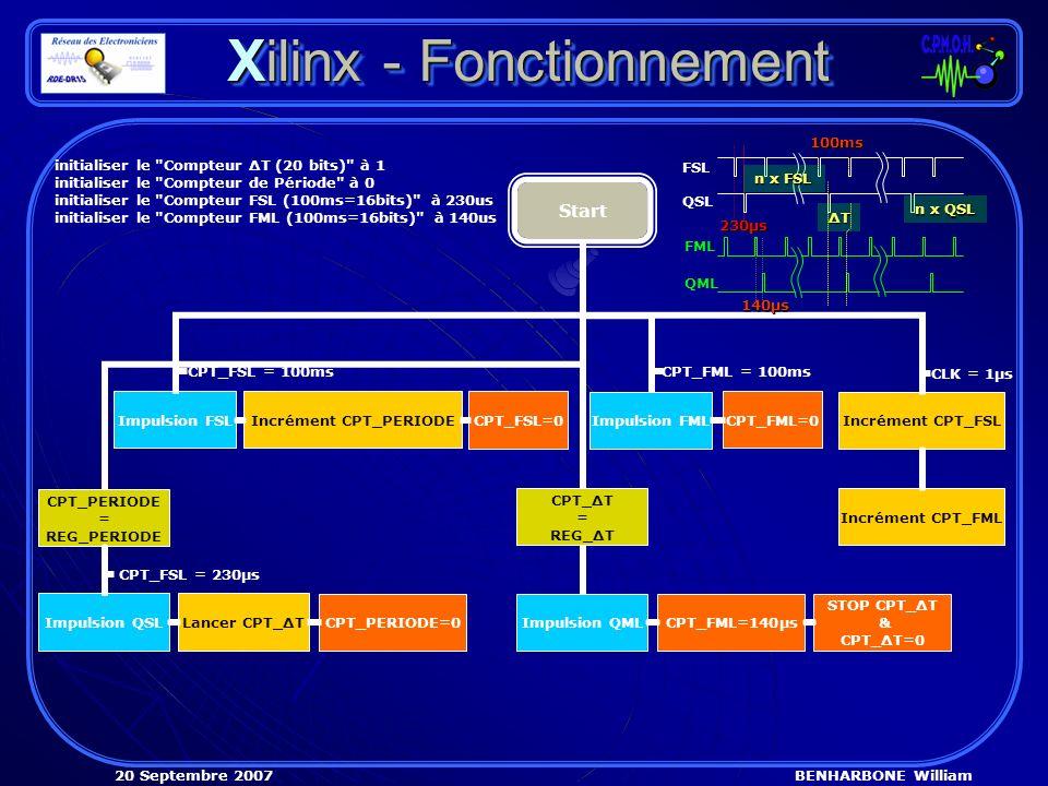 BENHARBONE William20 Septembre 2007 Xilinx - Fonctionnement Start Incrément CPT_FML Incrément CPT_FSL Impulsion FSL CPT_FSL = 100ms Impulsion QSL CPT_