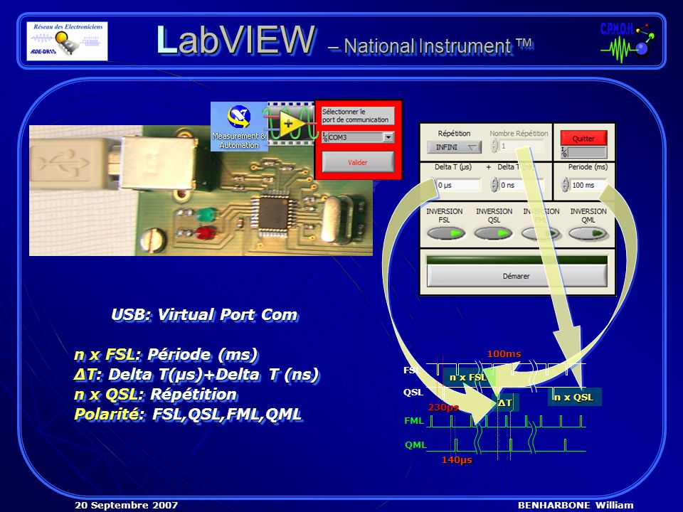 BENHARBONE William20 Septembre 2007 LabVIEW – National Instrument LabVIEW – National Instrument USB: Virtual Port Com n x FSL: Période (ms) ΔT: Delta T(µs)+Delta T (ns) n x QSL: Répétition Polarité: FSL,QSL,FML,QML USB: Virtual Port Com n x FSL: Période (ms) ΔT: Delta T(µs)+Delta T (ns) n x QSL: Répétition Polarité: FSL,QSL,FML,QML FSL QSL FML QML 230µs 140µs ΔTΔTΔTΔT n x QSL n x FSL 100ms