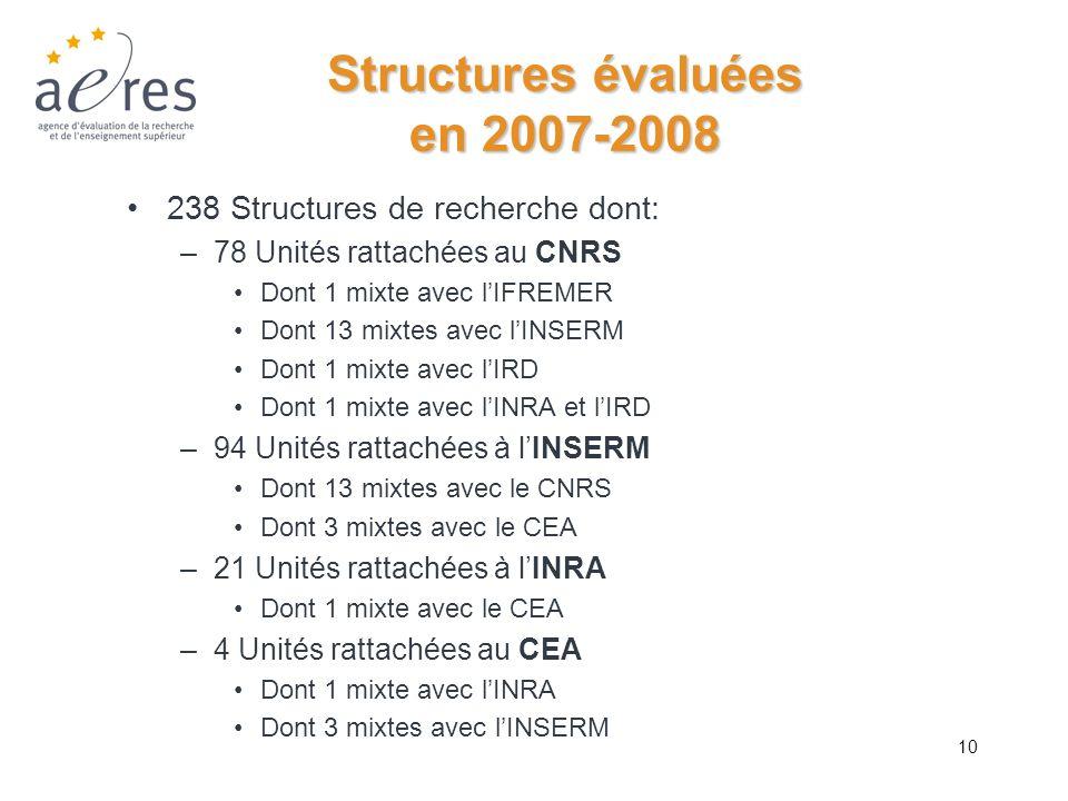 10 Structures évaluées en 2007-2008 238 Structures de recherche dont: –78 Unités rattachées au CNRS Dont 1 mixte avec lIFREMER Dont 13 mixtes avec lIN