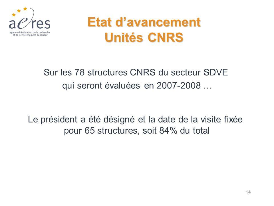14 Etat davancement Unités CNRS Le président a été désigné et la date de la visite fixée pour 65 structures, soit 84% du total Sur les 78 structures C