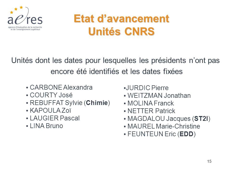 15 Etat davancement Unités CNRS Unités dont les dates pour lesquelles les présidents nont pas encore été identifiés et les dates fixées CARBONE Alexan