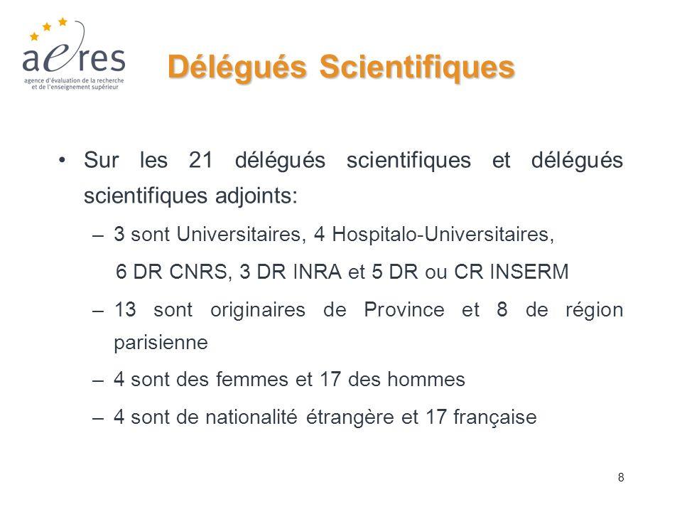 8 Délégués Scientifiques Sur les 21 délégués scientifiques et délégués scientifiques adjoints: –3 sont Universitaires, 4 Hospitalo-Universitaires, 6 D