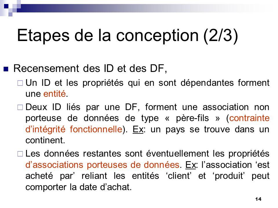 14 Etapes de la conception (2/3) Recensement des ID et des DF, Un ID et les propriétés qui en sont dépendantes forment une entité. Deux ID liés par un