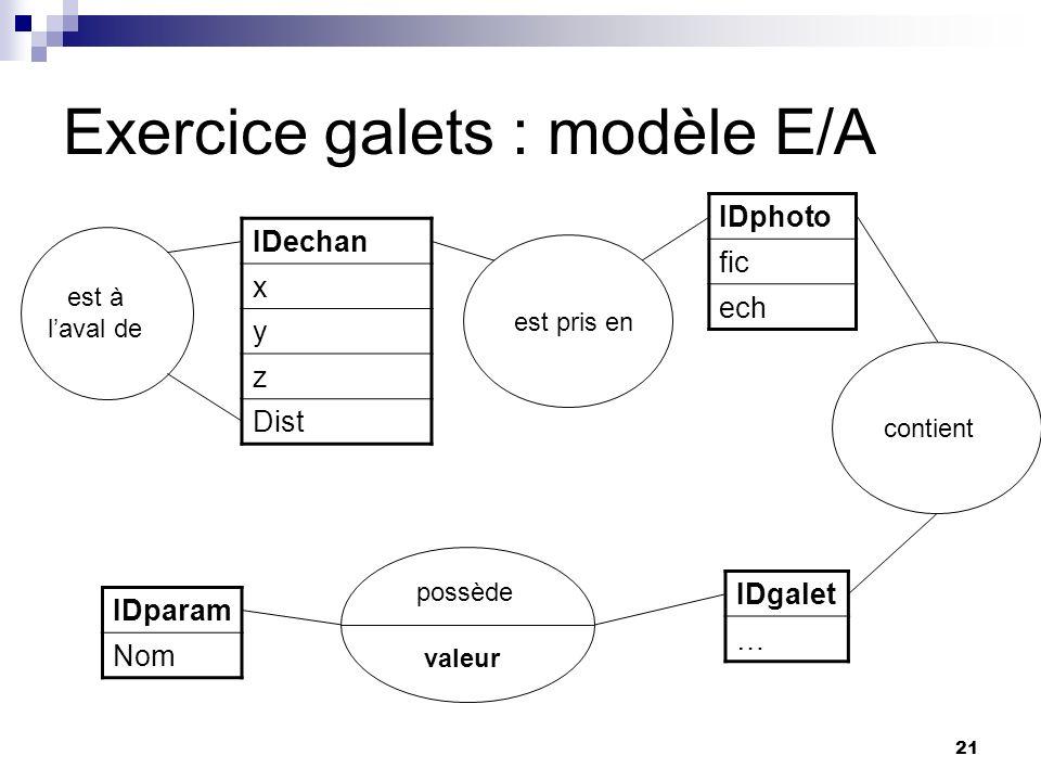 21 Exercice galets : modèle E/A IDechan x y z Dist IDgalet … IDparam Nom IDphoto fic ech possède valeur contientest pris en est à laval de