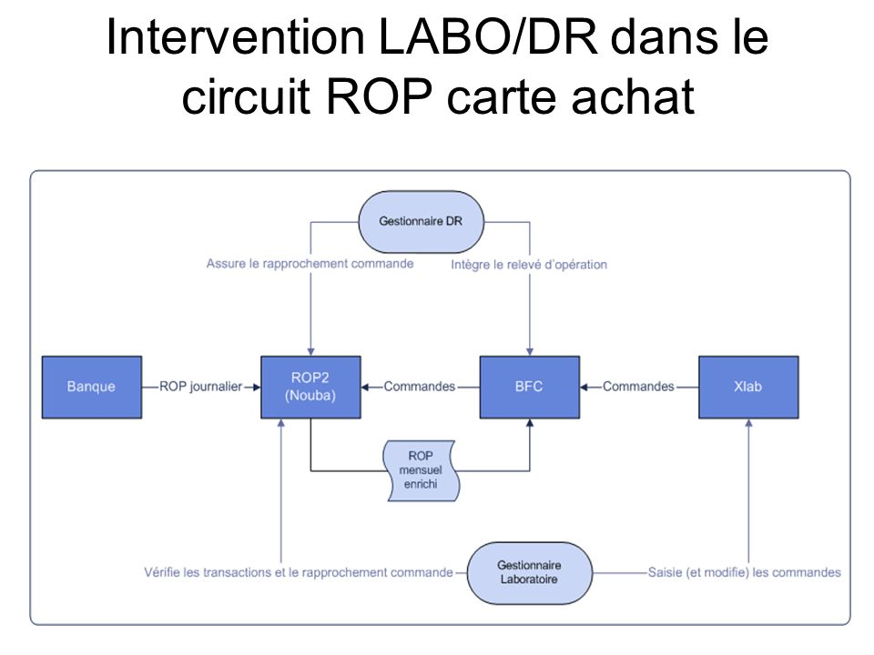 Intervention LABO/DR dans le circuit ROP carte achat