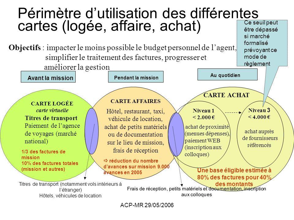 ACP-MR 29/05/2006 Périmètre dutilisation des différentes cartes (logée, affaire, achat) Titres de transport (notamment vols intérieurs à létranger) Hô