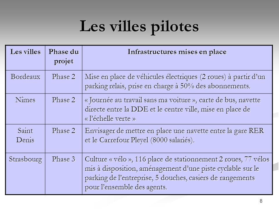 8 Les villes pilotes Les villes Phase du projet Infrastructures mises en place Bordeaux Phase 2 Mise en place de véhicules électriques (2 roues) à par