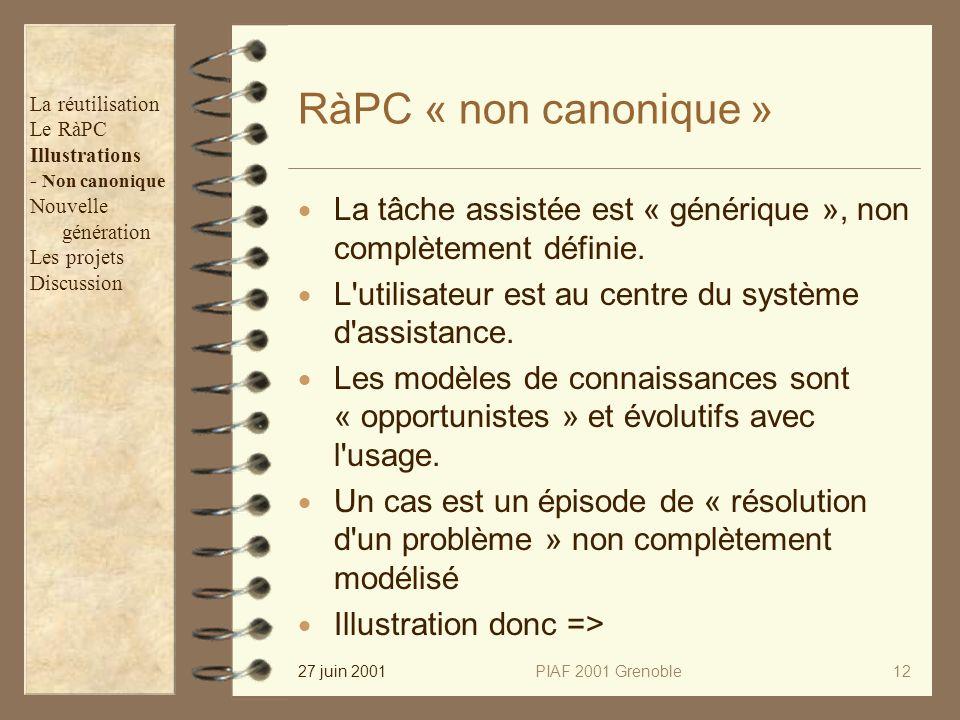 27 juin 2001PIAF 2001 Grenoble12 RàPC « non canonique » La tâche assistée est « générique », non complètement définie. L'utilisateur est au centre du