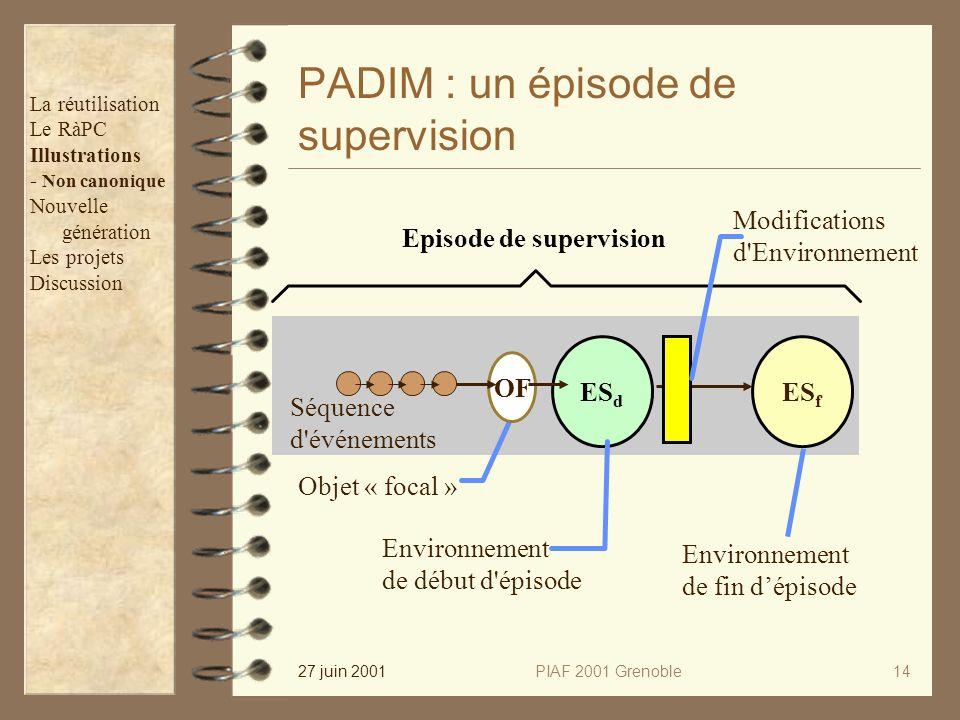 27 juin 2001PIAF 2001 Grenoble14 PADIM : un épisode de supervision Episode de supervision ES f Environnement de fin dépisode Modifications d'Environne