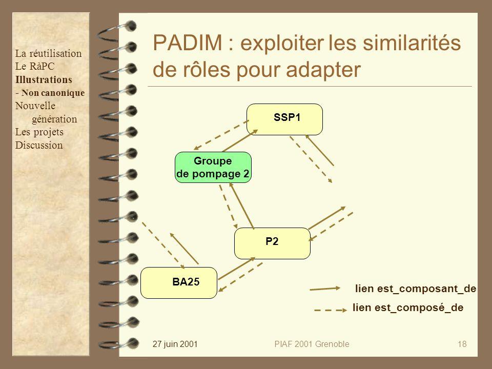 27 juin 2001PIAF 2001 Grenoble18 PADIM : exploiter les similarités de rôles pour adapter lien est_composé_de lien est_composant_de SSP1 Groupe de pomp