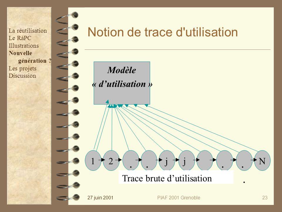 27 juin 2001PIAF 2001 Grenoble23 Notion de trace d'utilisation Modèle « dutilisation » 2..... N.. 1 j + j Trace brutedutilisation La réutilisation Le