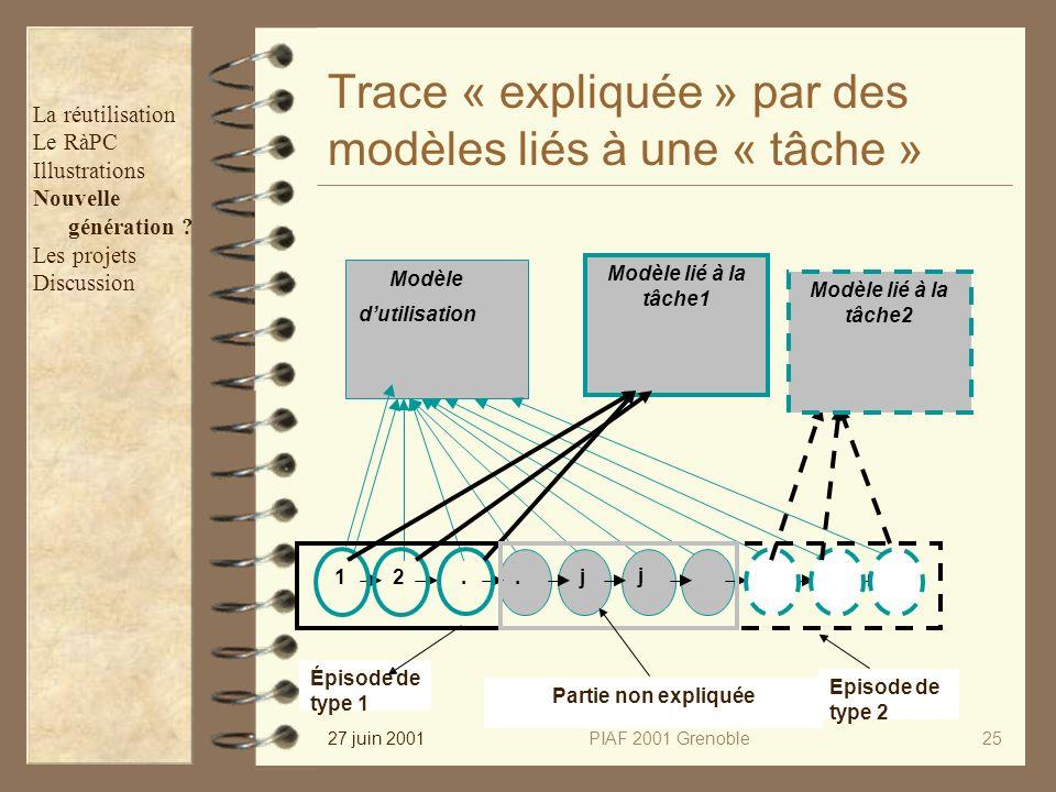 27 juin 2001PIAF 2001 Grenoble25 Trace « expliquée » par des modèles liés à une « tâche » Modèle dutilisation 2...N.1 j j Modèle lié à la tâche1 Modèle lié à la tâche2 Épisode de type 1 Episode de type 2 Partie non expliquée La réutilisation Le RàPC Illustrations Nouvelle génération .