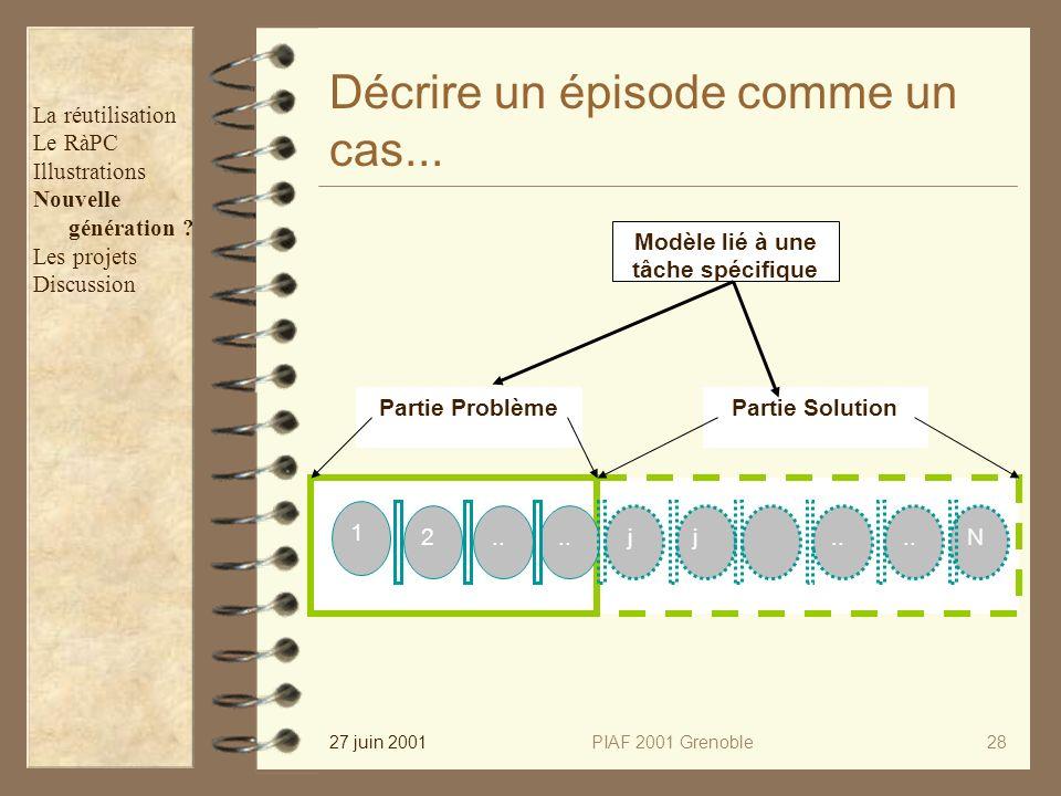 27 juin 2001PIAF 2001 Grenoble28 Décrire un épisode comme un cas... 2.. N 1 jj Partie ProblèmePartie Solution Modèle lié à une tâche spécifique La réu