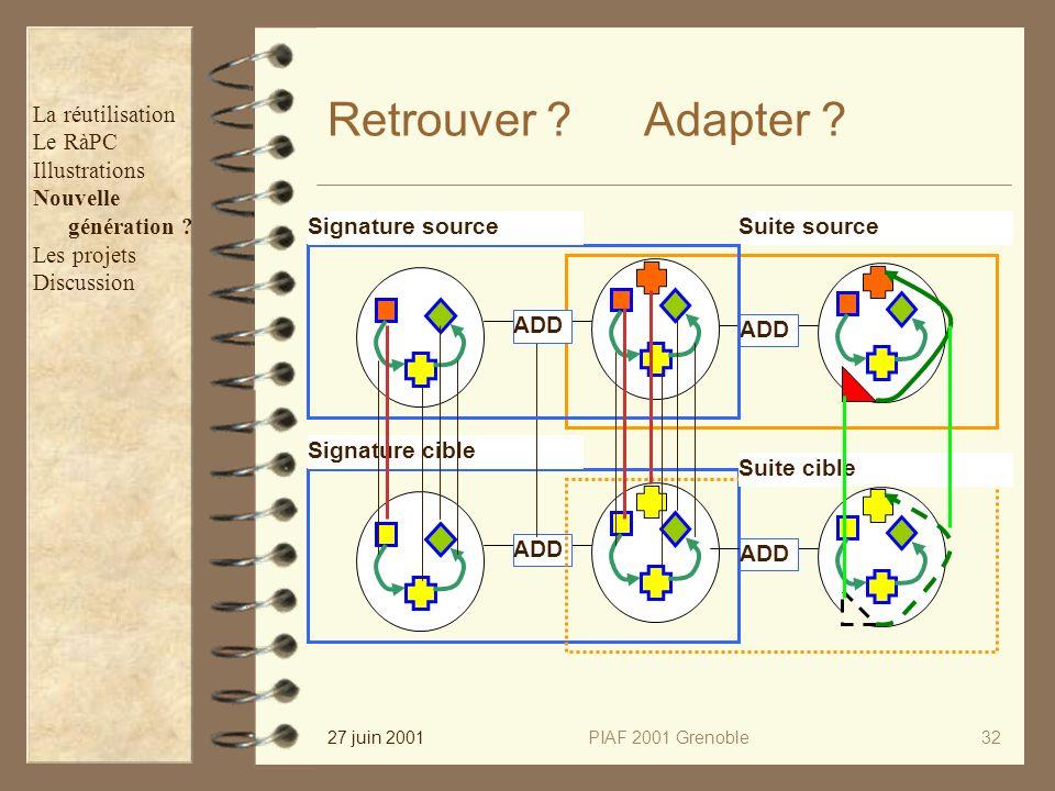 27 juin 2001PIAF 2001 Grenoble32 Retrouver ? ADD Signature cible ADD Suite cible ADD Suite source ADD Signature source Adapter ? La réutilisation Le R