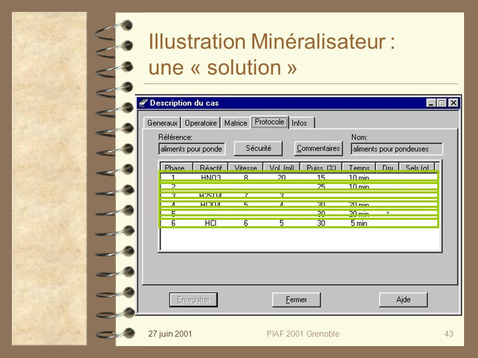 27 juin 2001PIAF 2001 Grenoble43 Illustration Minéralisateur : une « solution »
