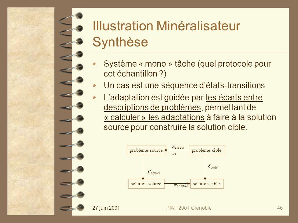 27 juin 2001PIAF 2001 Grenoble46 Illustration Minéralisateur Synthèse Système « mono » tâche (quel protocole pour cet échantillon ) Un cas est une séquence détats-transitions Ladaptation est guidée par les écarts entre descriptions de problèmes, permettant de « calculer » les adaptations à faire à la solution source pour construire la solution cible.