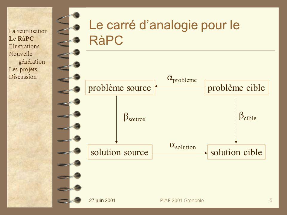 27 juin 2001PIAF 2001 Grenoble5 Le carré danalogie pour le RàPC problème cible solution cible problème source solution source source problème solution