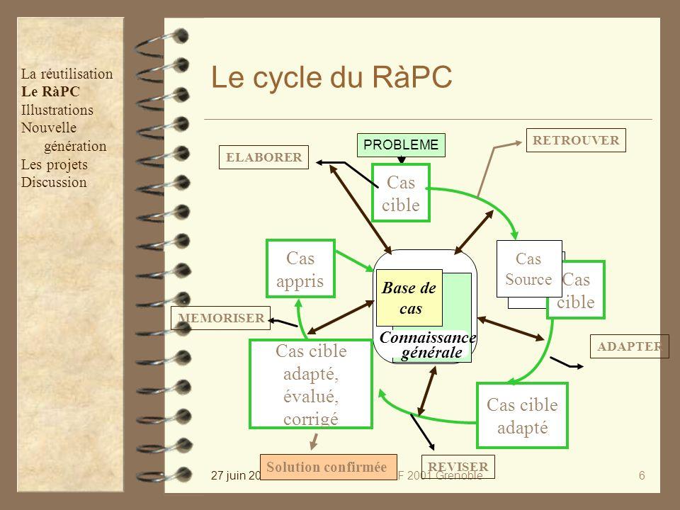 27 juin 2001PIAF 2001 Grenoble6 Le cycle du RàPC PROBLEME Base de cas Connaissance générale Cas cible ELABORER Cas appris MEMORISER Cas cible adapté A