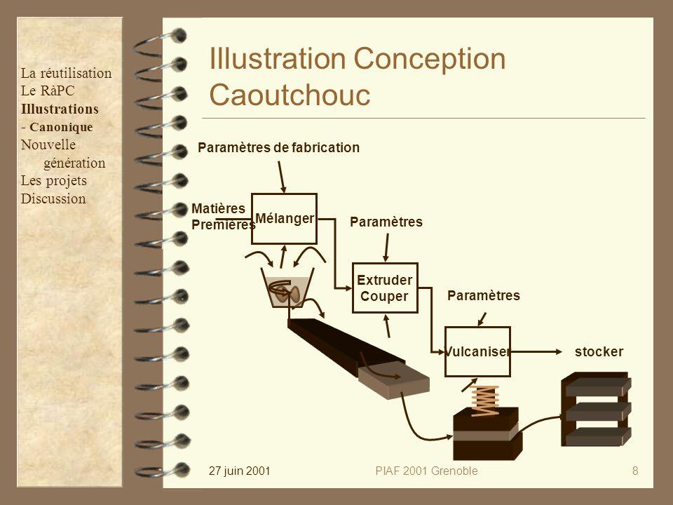 27 juin 2001PIAF 2001 Grenoble8 Illustration Conception Caoutchouc stocker Paramètres Extruder Couper Vulcaniser Paramètres Mélanger Matières Première