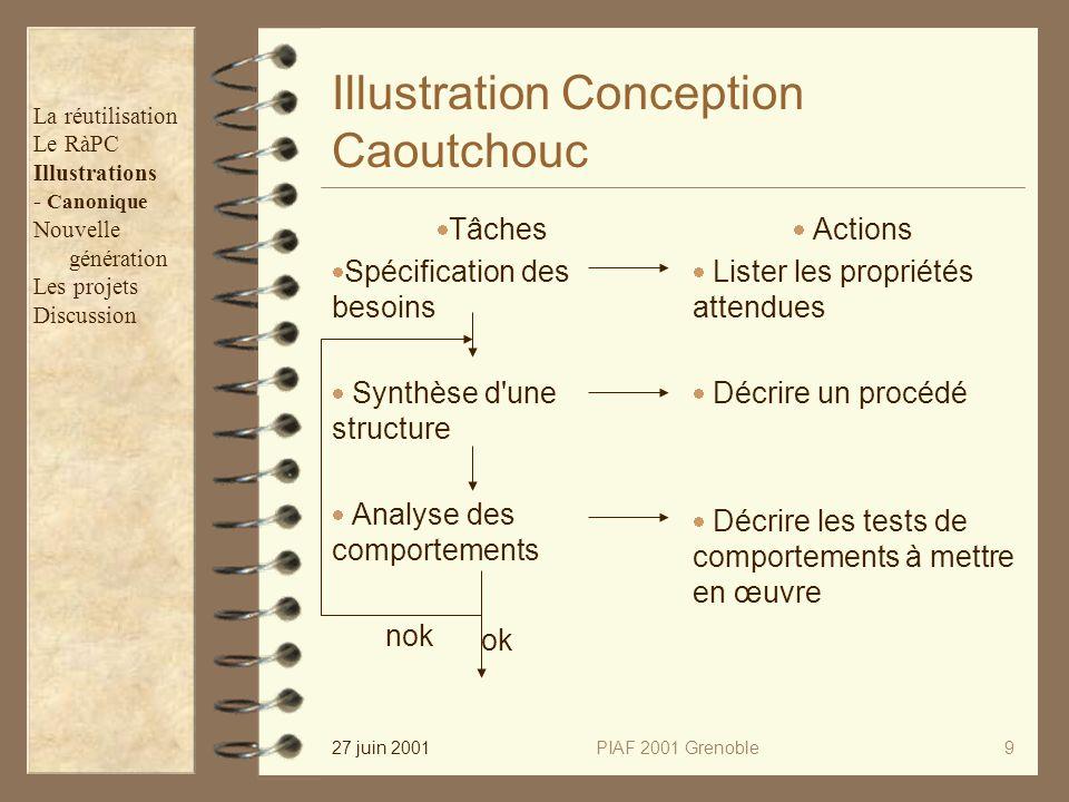 27 juin 2001PIAF 2001 Grenoble9 Illustration Conception Caoutchouc Tâches Spécification des besoins Synthèse d'une structure Analyse des comportements