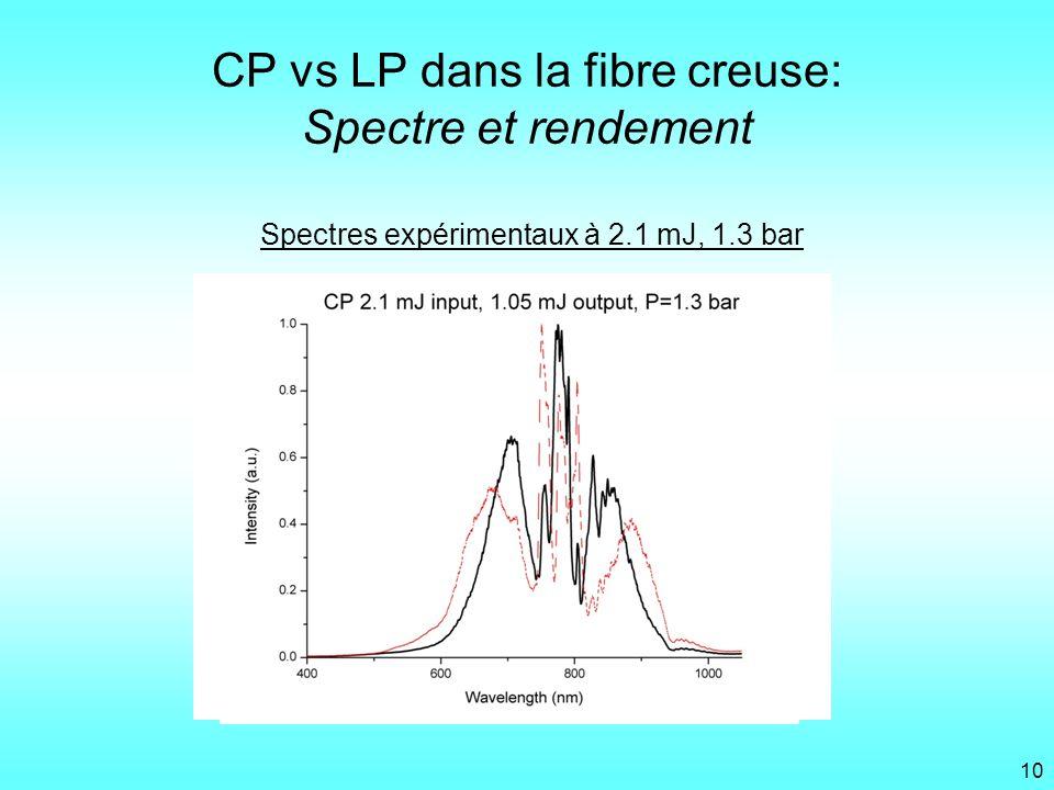 CP vs LP dans la fibre creuse: Spectre et rendement Spectres expérimentaux à 2.1 mJ, 1.3 bar 10