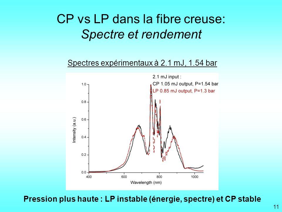 CP vs LP dans la fibre creuse: Spectre et rendement Pression plus haute : LP instable (énergie, spectre) et CP stable Spectres expérimentaux à 2.1 mJ,