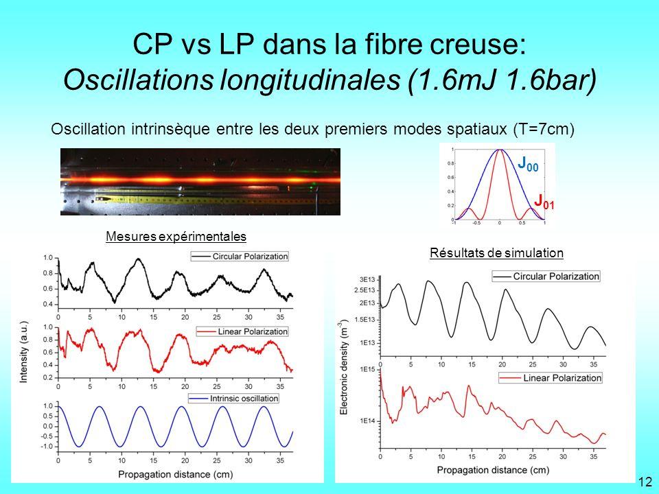 CP vs LP dans la fibre creuse: Oscillations longitudinales (1.6mJ 1.6bar) Oscillation intrinsèque entre les deux premiers modes spatiaux (T=7cm) Mesur