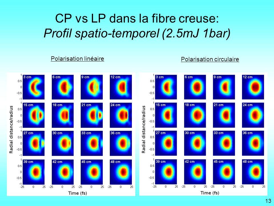 CP vs LP dans la fibre creuse: Profil spatio-temporel (2.5mJ 1bar) Polarisation circulaire Polarisation linéaire 13