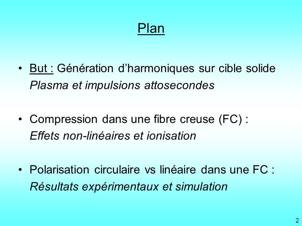 Plan But : Génération dharmoniques sur cible solide Plasma et impulsions attosecondes Compression dans une fibre creuse (FC) : Effets non-linéaires et