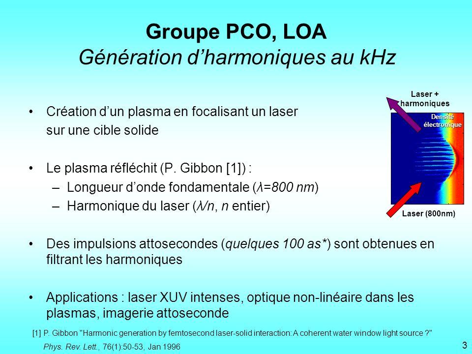 Groupe PCO, LOA Génération dharmoniques au kHz Création dun plasma en focalisant un laser sur une cible solide Le plasma réfléchit (P. Gibbon [1]) : –