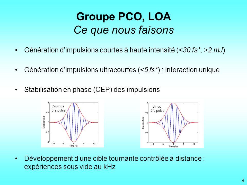 Génération dimpulsions courtes à haute intensité ( 2 mJ) Génération dimpulsions ultracourtes (<5 fs*) : interaction unique Stabilisation en phase (CEP