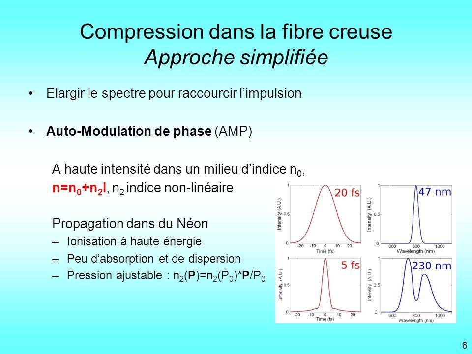 Compression dans la fibre creuse Approche simplifiée Elargir le spectre pour raccourcir limpulsion Auto-Modulation de phase (AMP) A haute intensité da