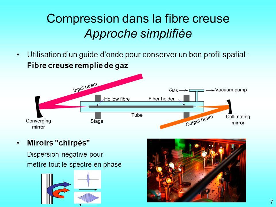 Compression dans la fibre creuse Approche simplifiée Utilisation dun guide donde pour conserver un bon profil spatial : Fibre creuse remplie de gaz Mi