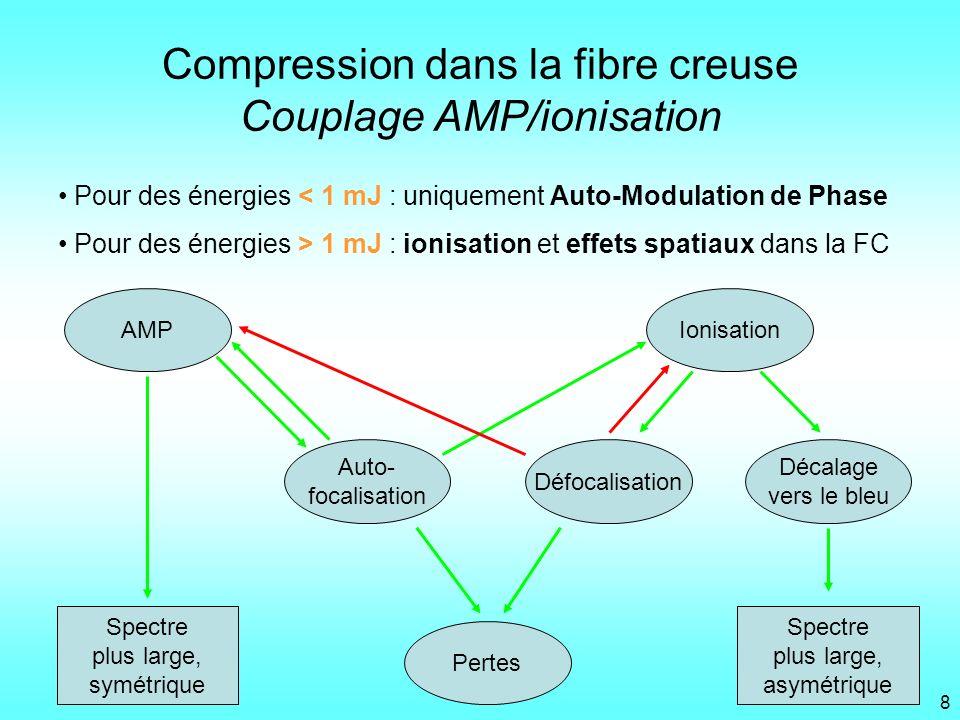 AMP Auto- focalisation Ionisation Décalage vers le bleu Pertes Spectre plus large, asymétrique Spectre plus large, symétrique Défocalisation Compressi