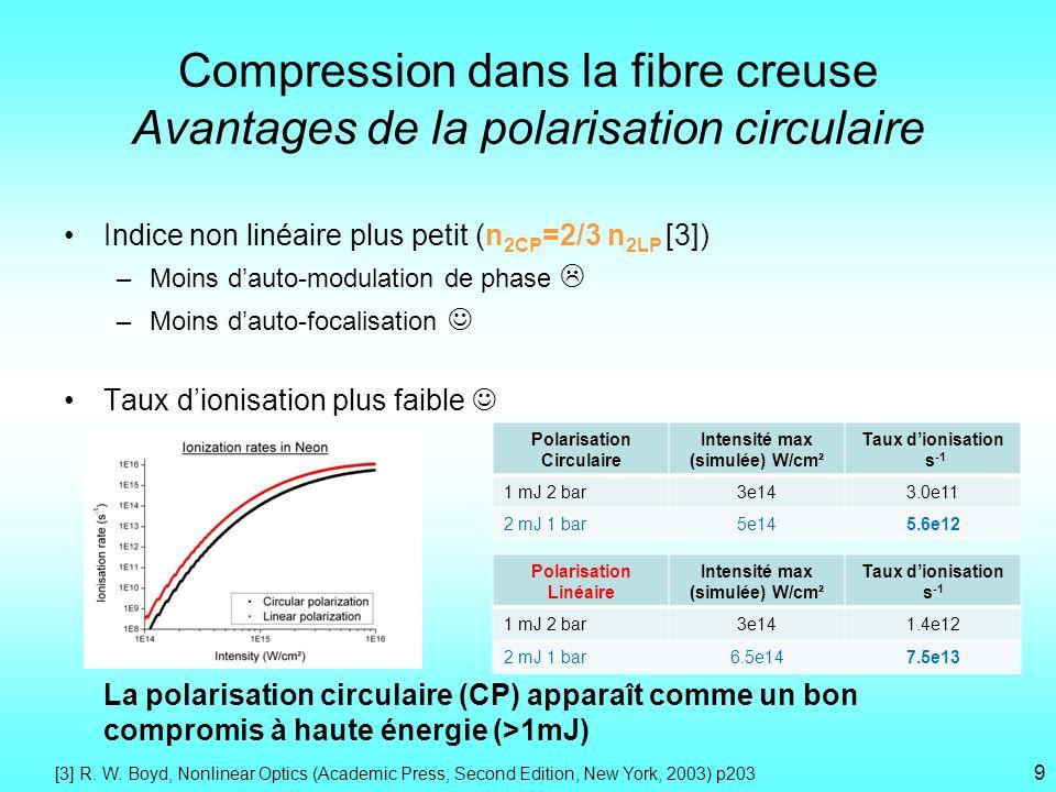 Indice non linéaire plus petit (n 2CP =2/3 n 2LP [3]) –Moins dauto-modulation de phase –Moins dauto-focalisation Taux dionisation plus faible La polar