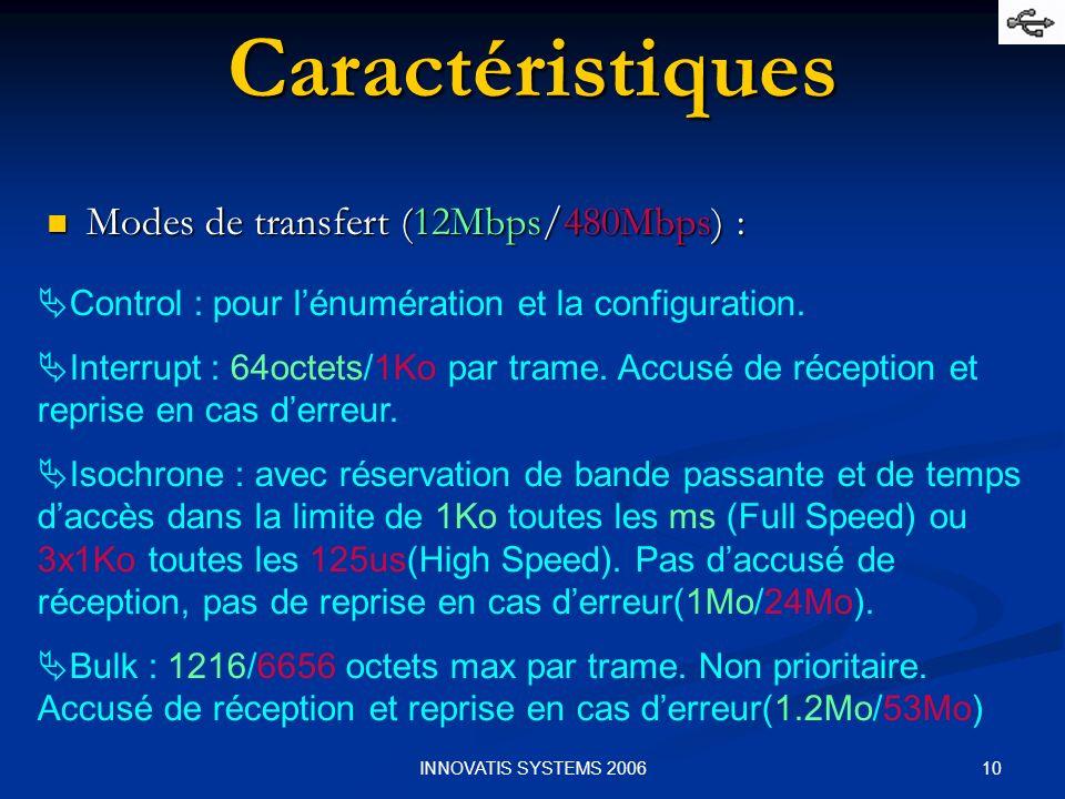 10INNOVATIS SYSTEMS 2006 Modes de transfert (12Mbps/480Mbps) : Modes de transfert (12Mbps/480Mbps) : Control : pour lénumération et la configuration.