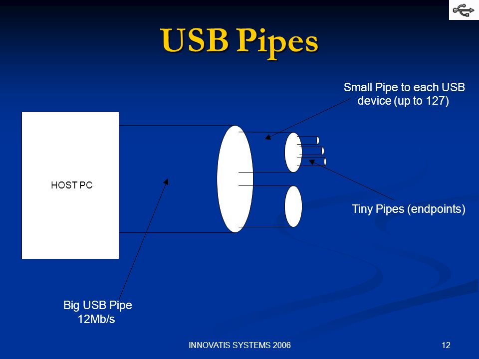 12INNOVATIS SYSTEMS 2006 USB Pipes HOST PC Big USB Pipe 12Mb/s Small Pipe to each USB device (up to 127) Tiny Pipes (endpoints)