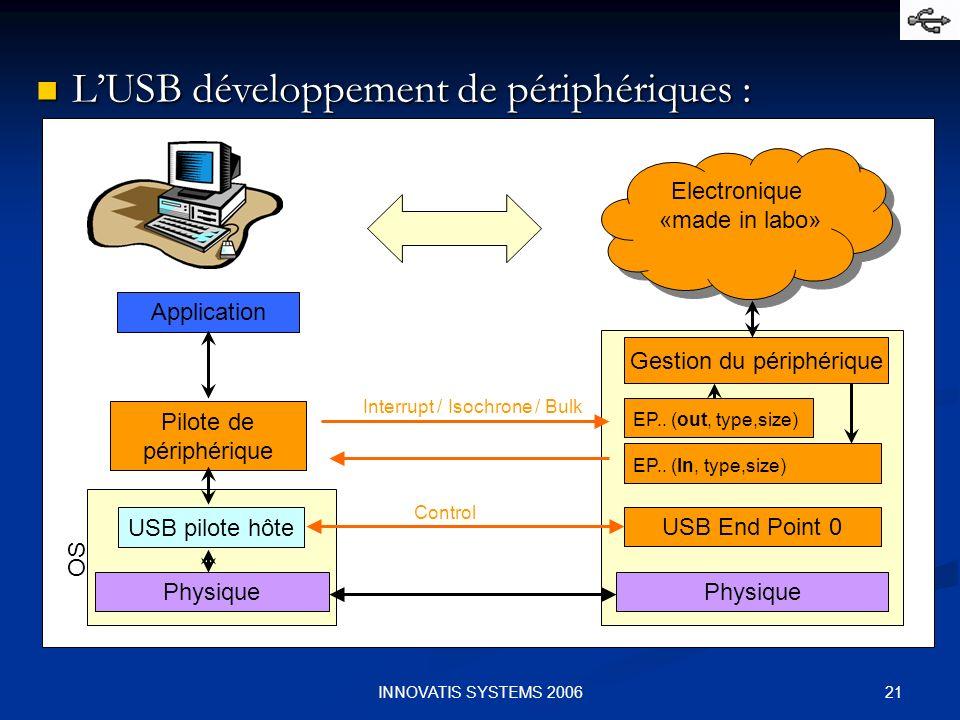 21INNOVATIS SYSTEMS 2006 LUSB développement de périphériques : LUSB développement de périphériques : Physique USB pilote hôte Pilote de périphérique Application USB End Point 0 EP..