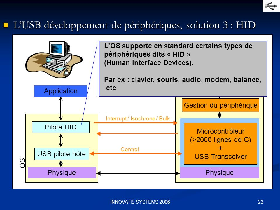 23INNOVATIS SYSTEMS 2006 LUSB développement de périphériques, solution 3 : HID LUSB développement de périphériques, solution 3 : HID Physique USB pilo