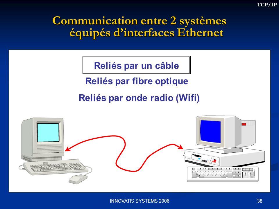 38INNOVATIS SYSTEMS 2006 Reliés par un câble Reliés par fibre optique Reliés par onde radio (Wifi) Communication entre 2 systèmes équipés dinterfaces Ethernet TCP/IP