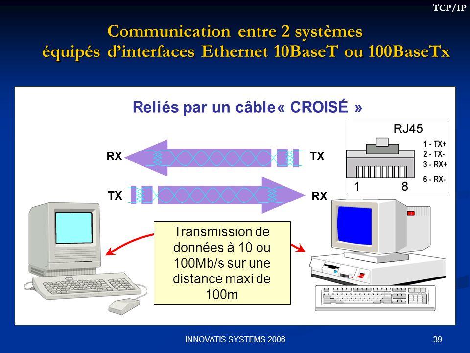 39INNOVATIS SYSTEMS 2006 Communication entre 2 systèmes équipés dinterfaces Ethernet 10BaseT ou 100BaseTx Reliés par un câble TX RX TXRX « CROISÉ » Transmission de données à 10 ou 100Mb/s sur une distance maxi de 100m TCP/IP