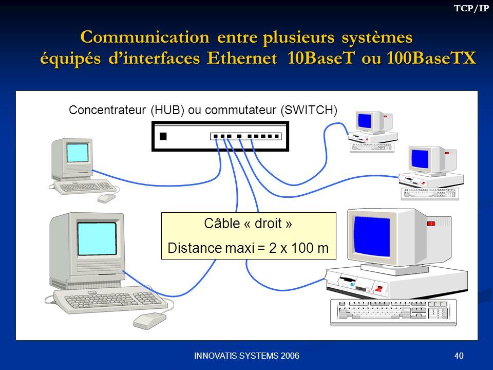 40INNOVATIS SYSTEMS 2006 Communication entre plusieurs systèmes équipés dinterfaces Ethernet 10BaseT ou 100BaseTX Concentrateur (HUB) ou commutateur (SWITCH) Câble « droit » Distance maxi = 2 x 100 m TCP/IP
