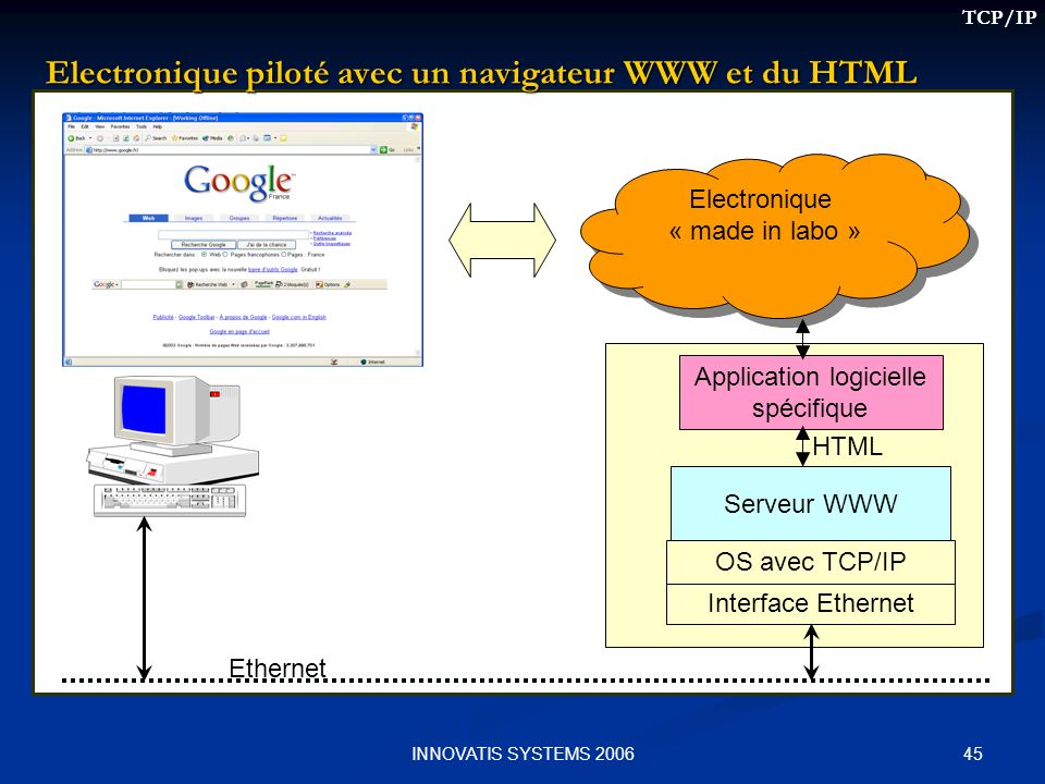 45INNOVATIS SYSTEMS 2006 Electronique piloté avec un navigateur WWW et du HTML Interface Ethernet OS avec TCP/IP Ethernet Electronique « made in labo