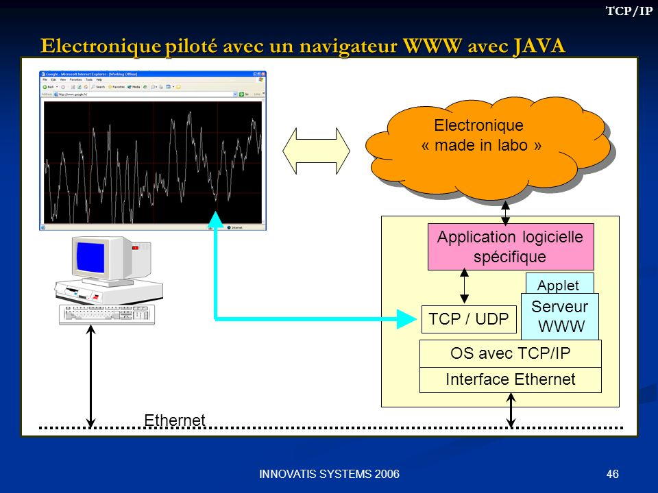 46INNOVATIS SYSTEMS 2006 Electronique piloté avec un navigateur WWW avec JAVA Interface Ethernet OS avec TCP/IP Ethernet Electronique « made in labo »